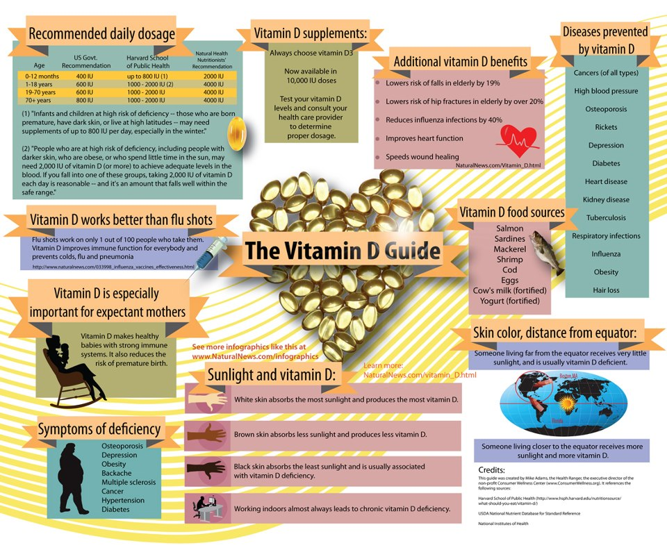 vitamin-D-guide (1)