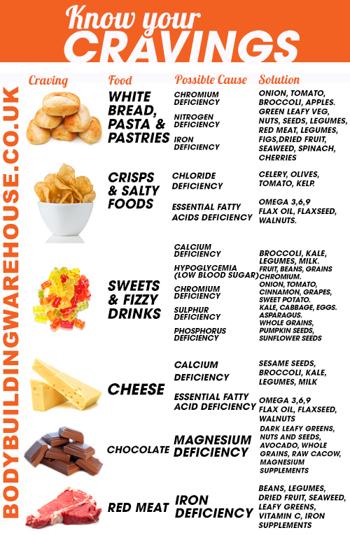 Curb Your Food Cravings